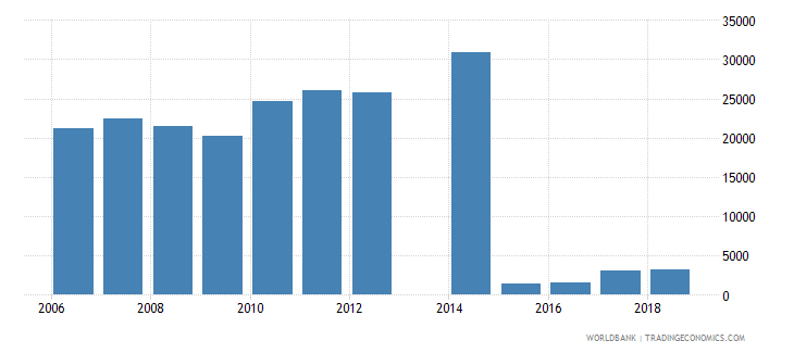 canada new businesses registered number wb data