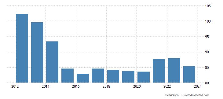 canada nominal effecive exchange rate wb data
