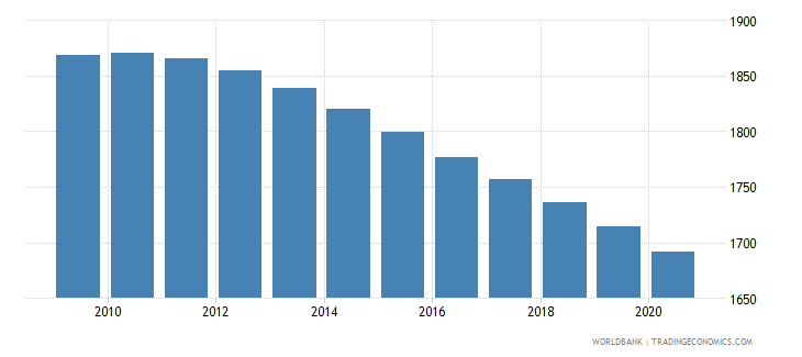 canada number of infant deaths wb data