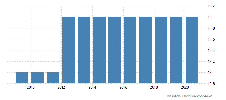 canada official entrance age to upper secondary education years wb data