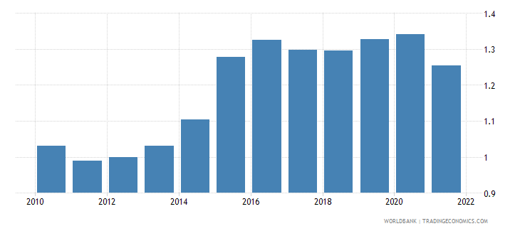 canada official exchange rate lcu per us dollar period average wb data