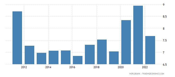 canada ores and metals exports percent of merchandise exports wb data