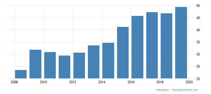 canada outstanding international private debt securities to gdp percent wb data