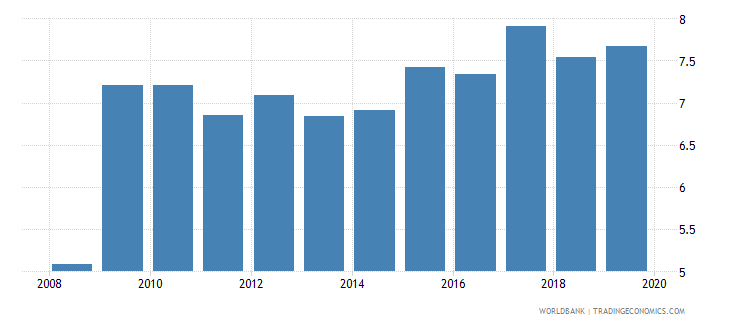 canada outstanding international public debt securities to gdp percent wb data