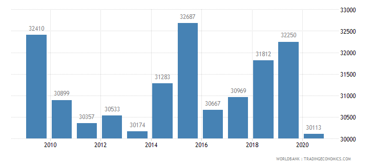 canada patent applications nonresidents wb data