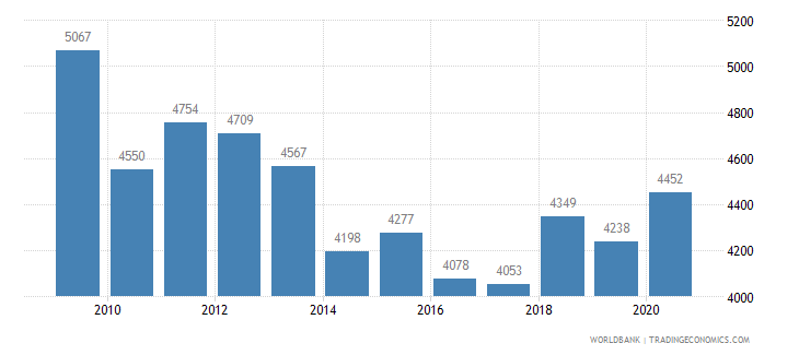canada patent applications residents wb data