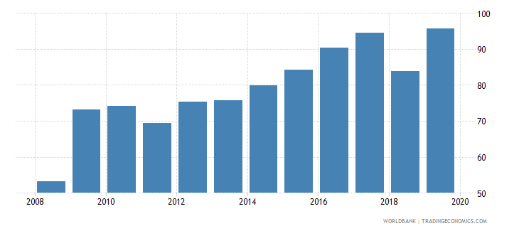 canada pension fund assets to gdp percent wb data