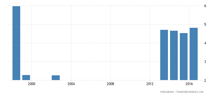 canada percentage of male graduates from tertiary education graduating from agriculture programmes male percent wb data