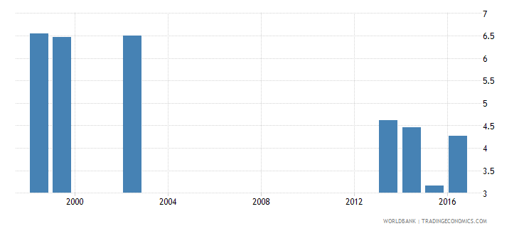 canada percentage of male graduates from tertiary education graduating from education programmes male percent wb data