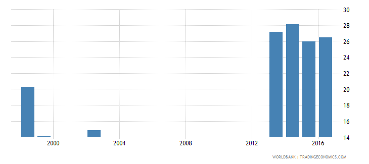 canada percentage of male graduates from tertiary education graduating from science programmes male percent wb data