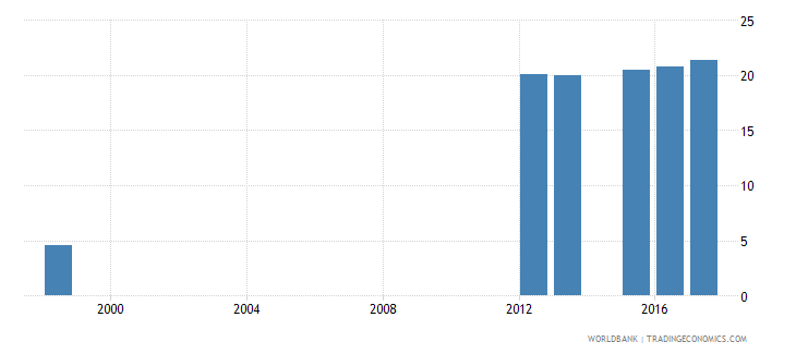 canada percentage of male students in tertiary education enrolled in health and welfare programmes male percent wb data
