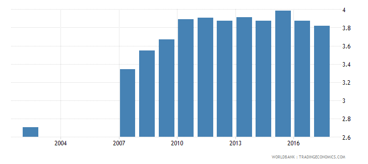 canada percentage of male students in tertiary education enrolled in isced 8 wb data