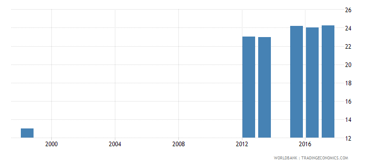 canada percentage of male students in tertiary education enrolled in science programmes male percent wb data