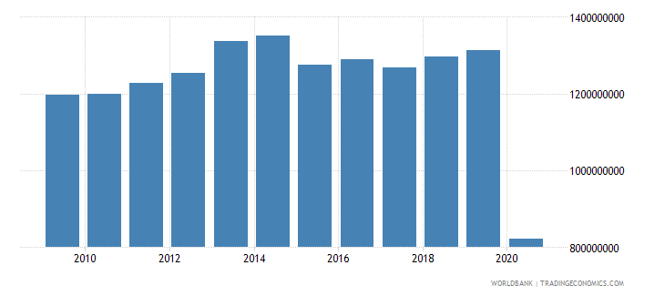 canada personal remittances received current us$ wb data