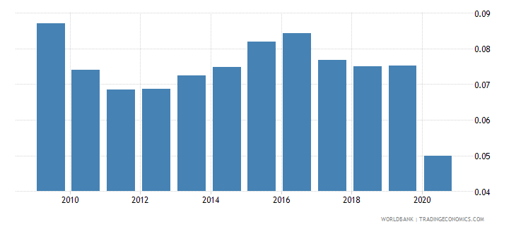 canada personal remittances received percent of gdp wb data