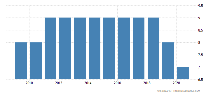 canada political stability and absence of violence terrorism number of sources wb data