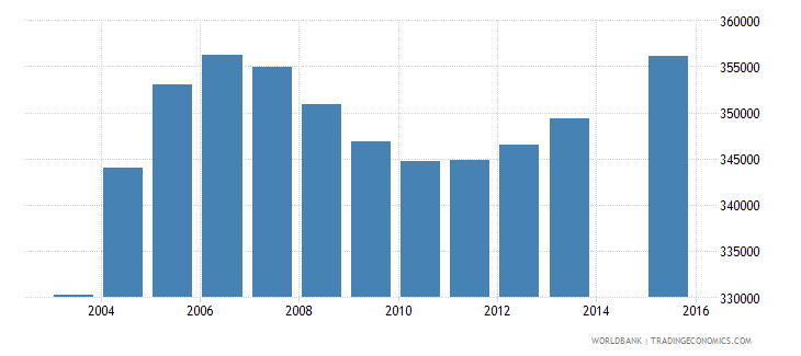 canada population age 0 total wb data