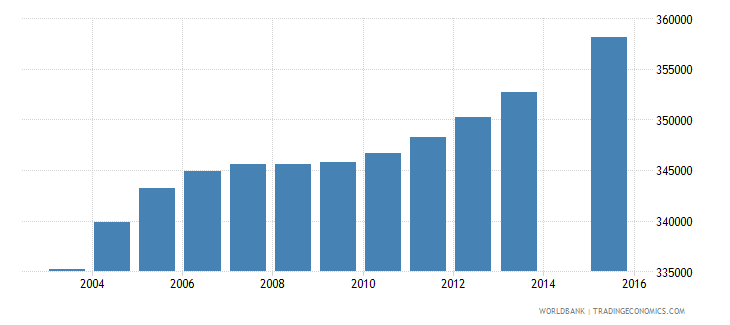 canada population age 1 total wb data