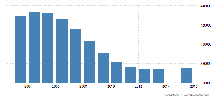 canada population age 12 total wb data