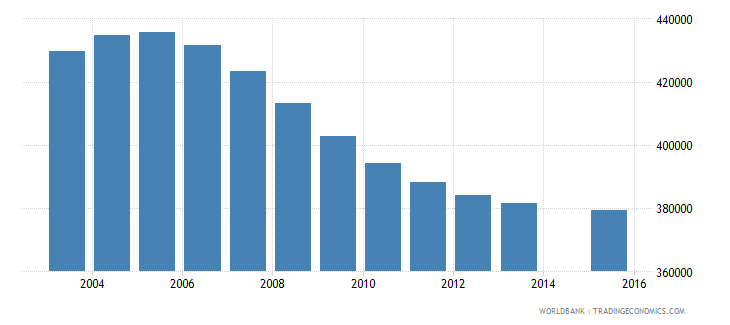 canada population age 13 total wb data