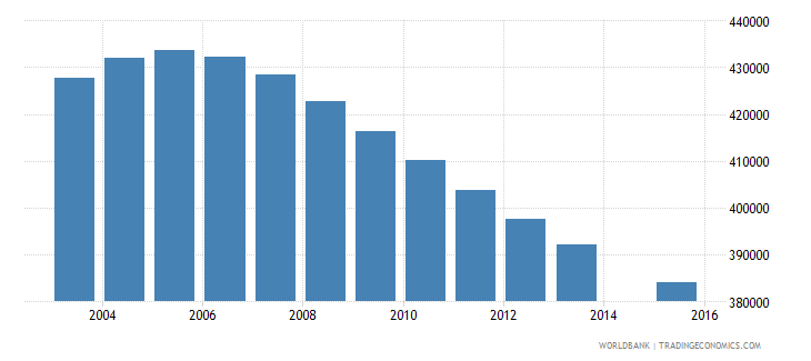 canada population age 14 total wb data