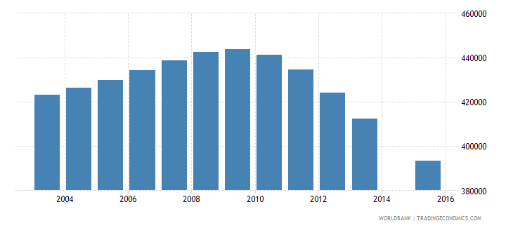 canada population age 16 total wb data