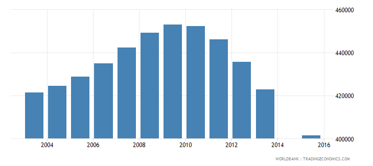 canada population age 17 total wb data
