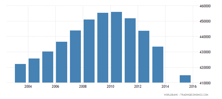 canada population age 18 total wb data