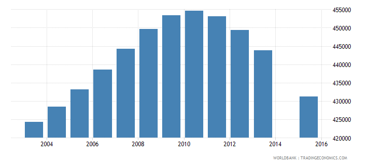 canada population age 19 total wb data
