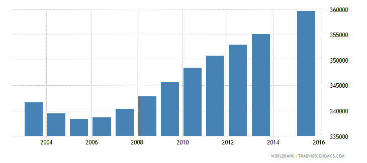 canada population age 2 total wb data