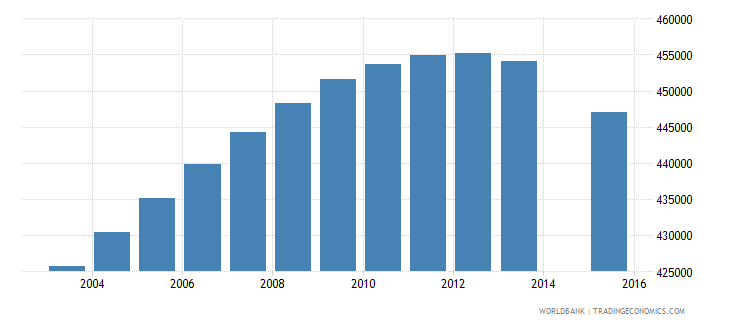 canada population age 20 total wb data