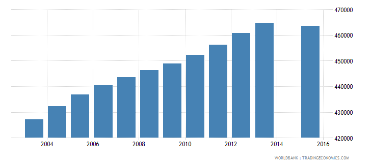 canada population age 21 total wb data