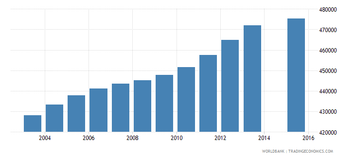 canada population age 22 total wb data