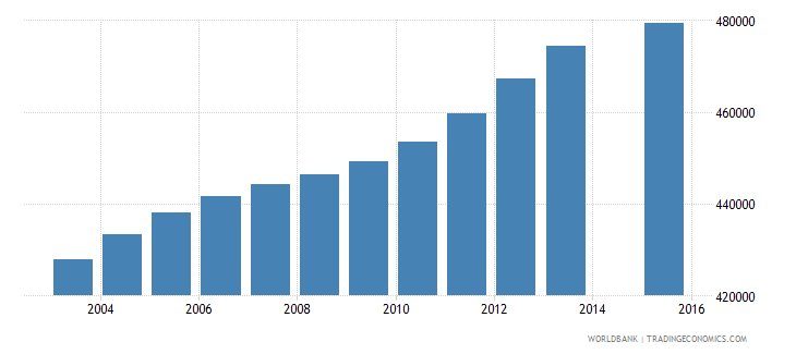 canada population age 23 total wb data