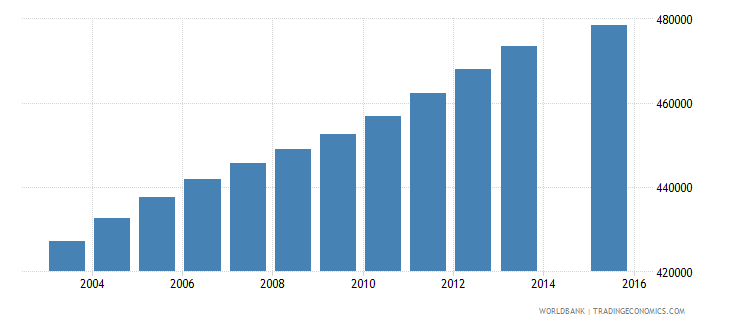 canada population age 24 total wb data