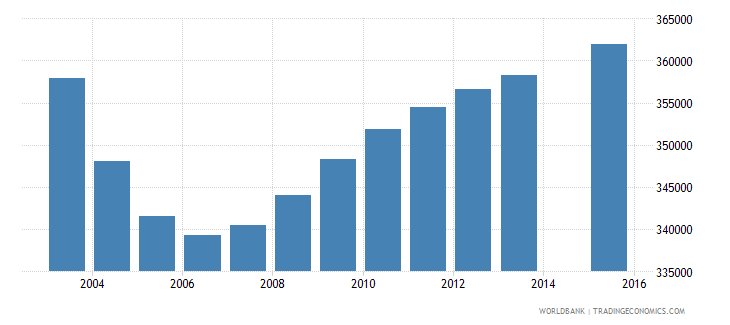canada population age 4 total wb data
