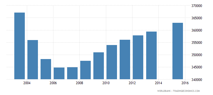 canada population age 5 total wb data