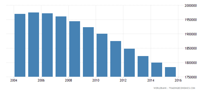 canada population ages 10 18 male wb data