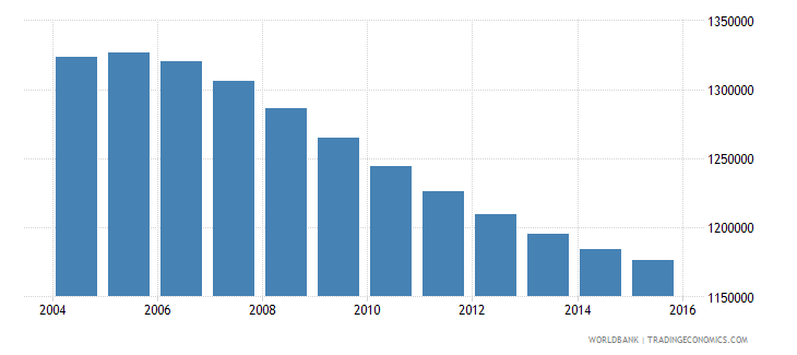 canada population ages 11 16 male wb data