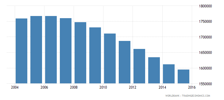 canada population ages 11 18 male wb data