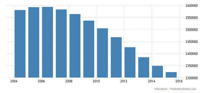 canada population ages 12 17 total wb data
