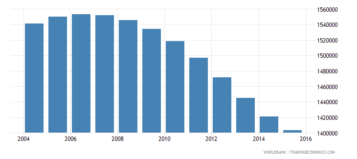 canada population ages 12 18 male wb data