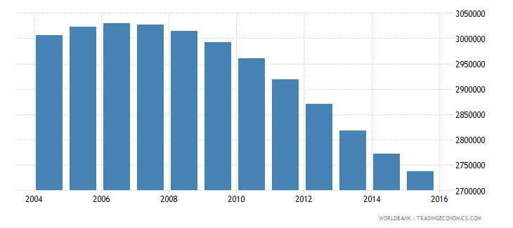 canada population ages 12 18 total wb data