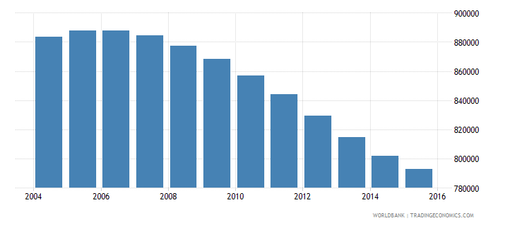 canada population ages 13 16 male wb data