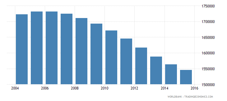 canada population ages 13 16 total wb data
