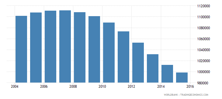 canada population ages 13 17 male wb data