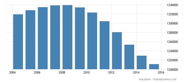 canada population ages 13 18 male wb data