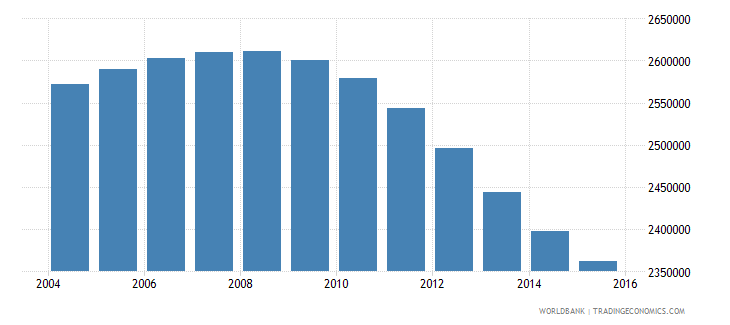 canada population ages 13 18 total wb data
