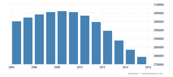 canada population ages 13 19 total wb data