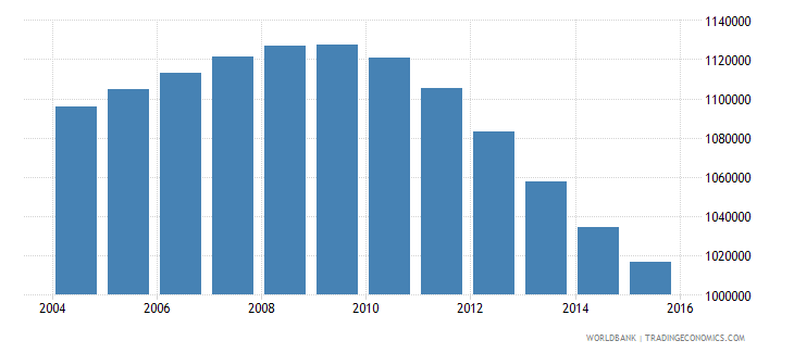 canada population ages 14 18 male wb data